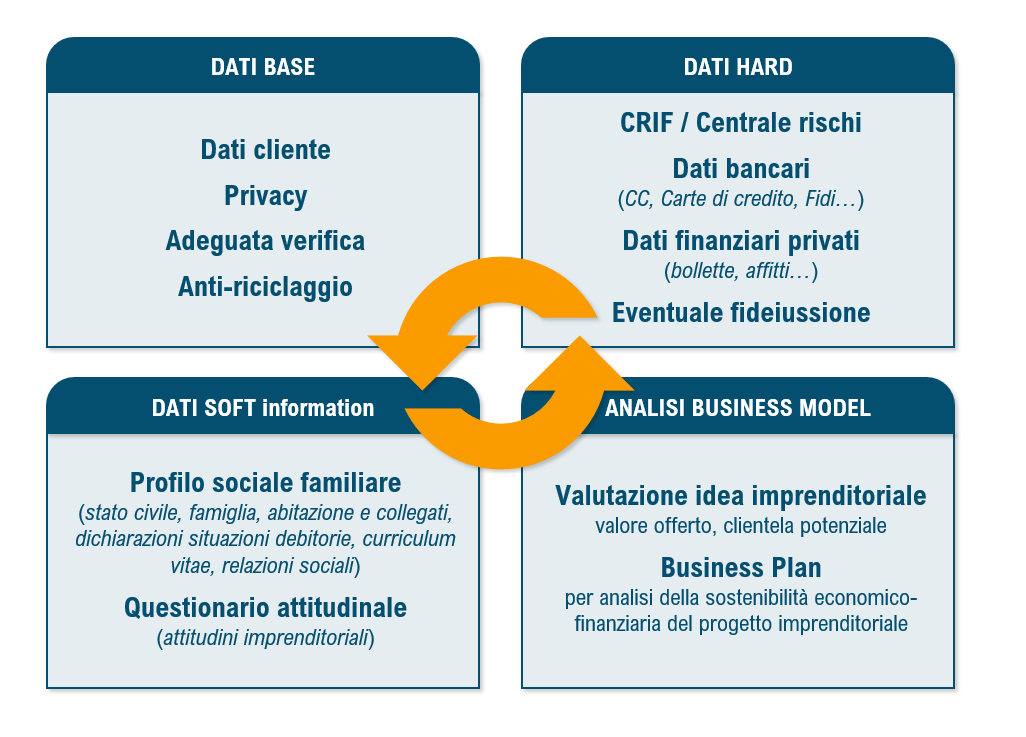 Business plan per il servizio di incontri
